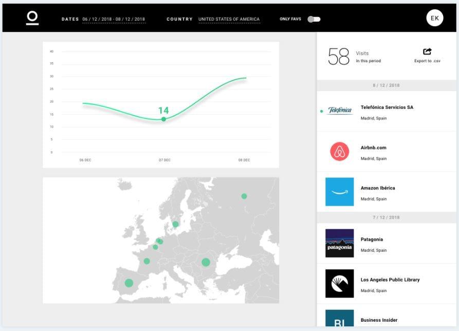 Lumio Software - Website visitor statistics