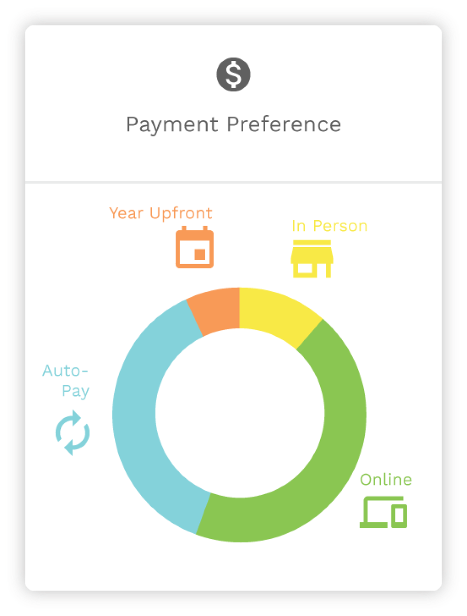 Enrollsy multiple payment preferences screenshot