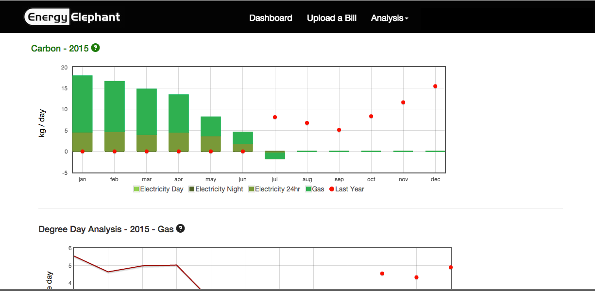 Energy Elephant carbon footprint graph
