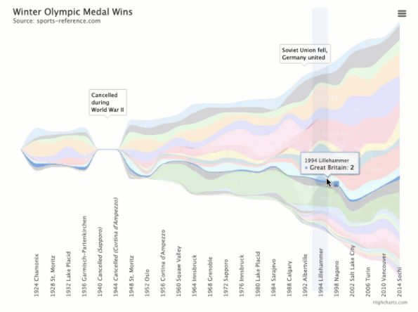 Another notable example, the Streamgraph, showcasing the many different selections in the Highcharts library.