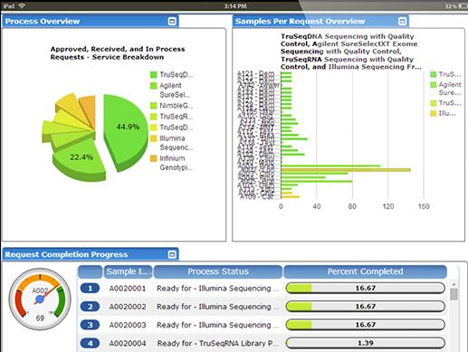 Exemplar LIMS process overview