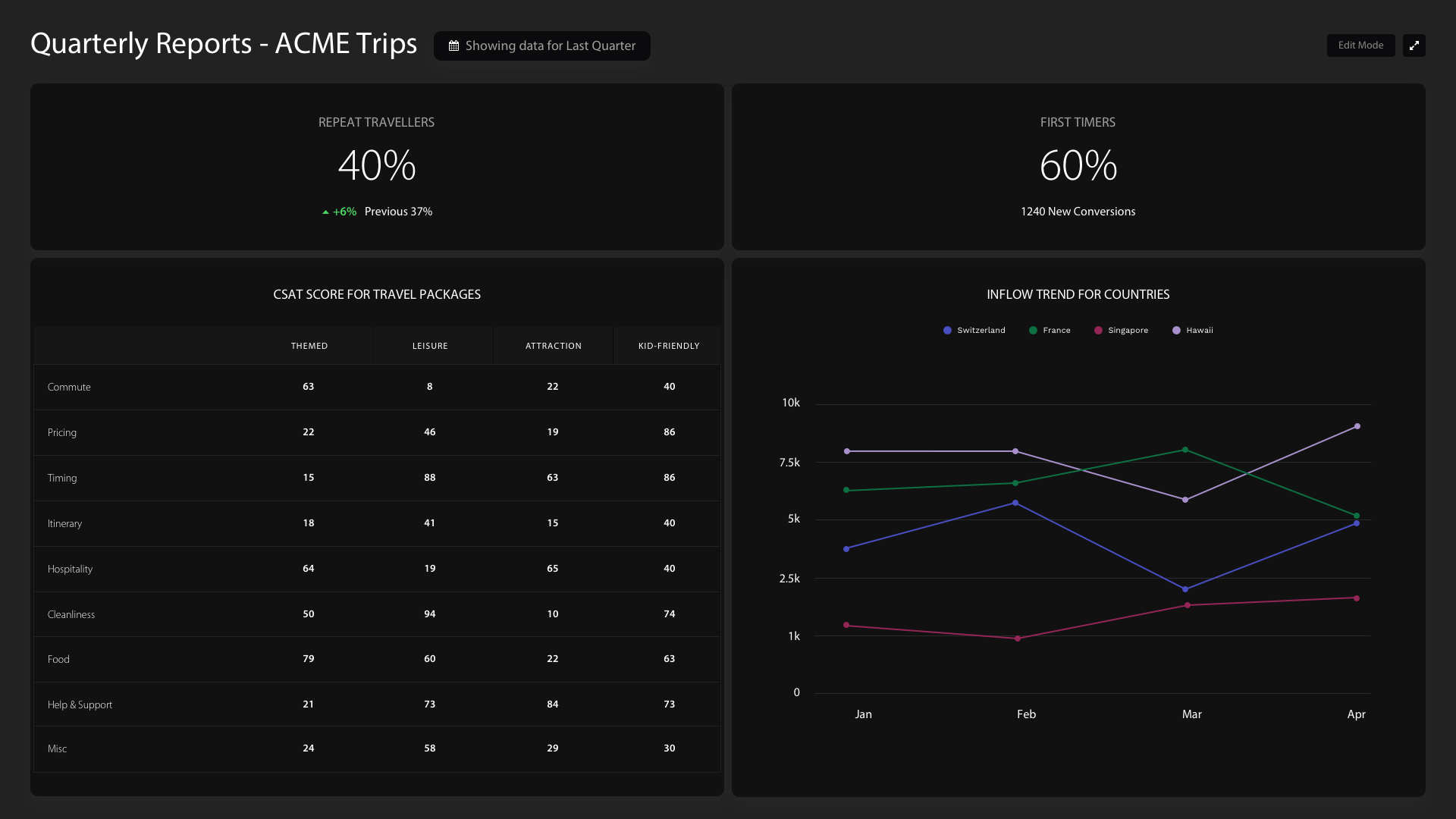 HappyFox BI Software - HappyFox BI customizable dashboards: quarterly reports
