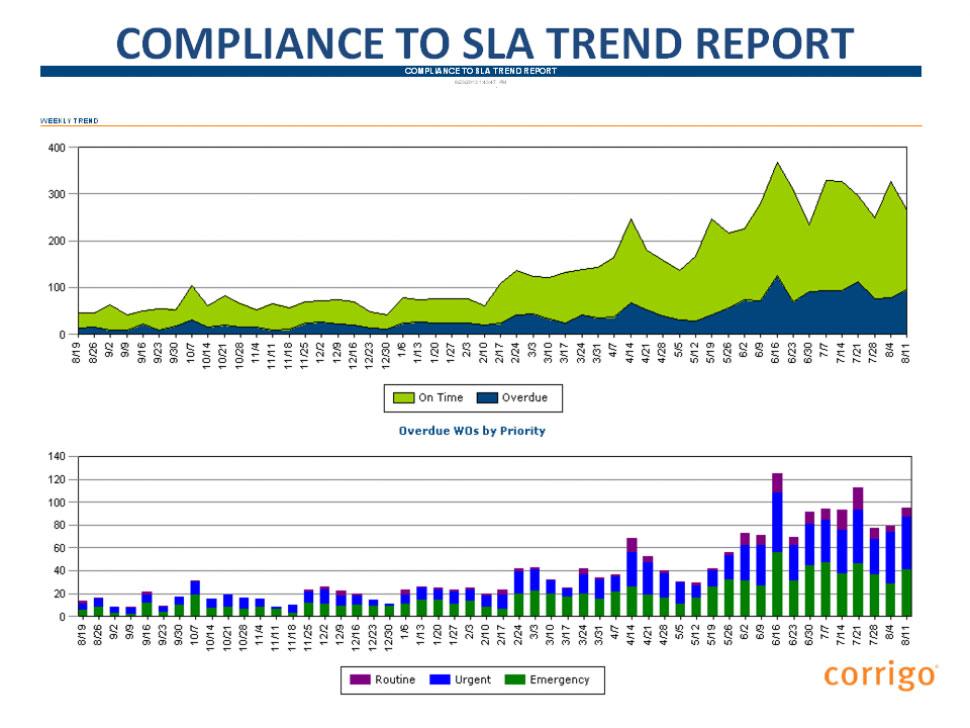 Compliance to SLA trend report