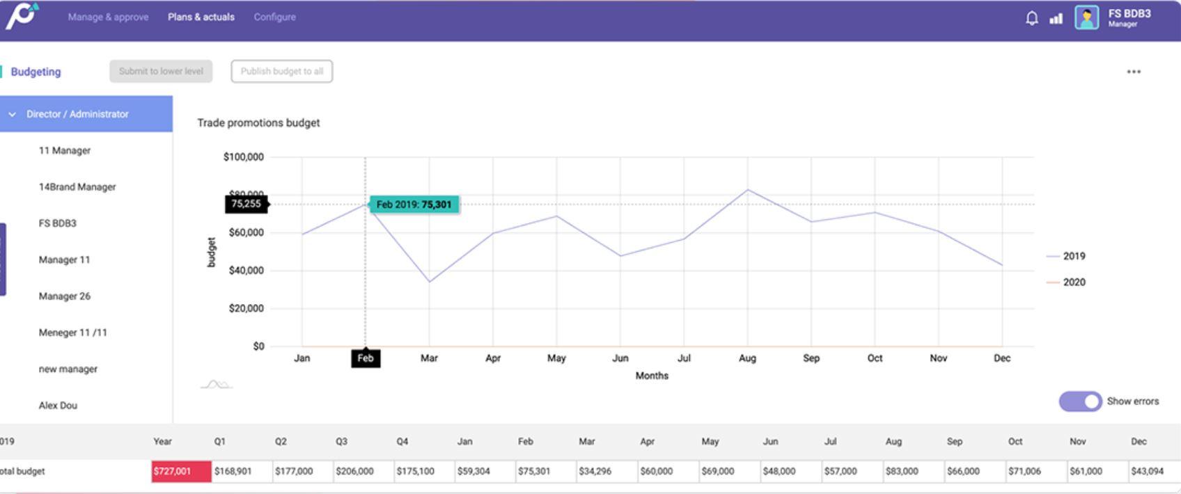 Promomash screenshot: Promomash budgeting