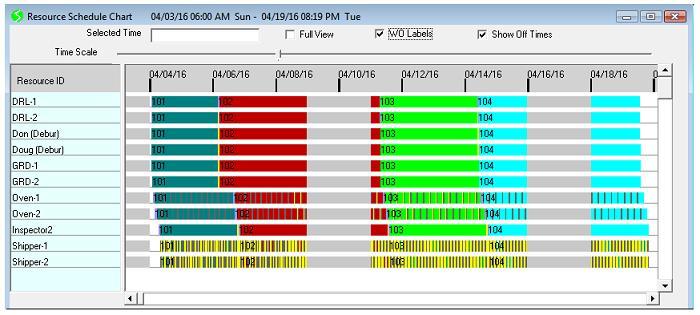 Schedlyzer resource schedule chart