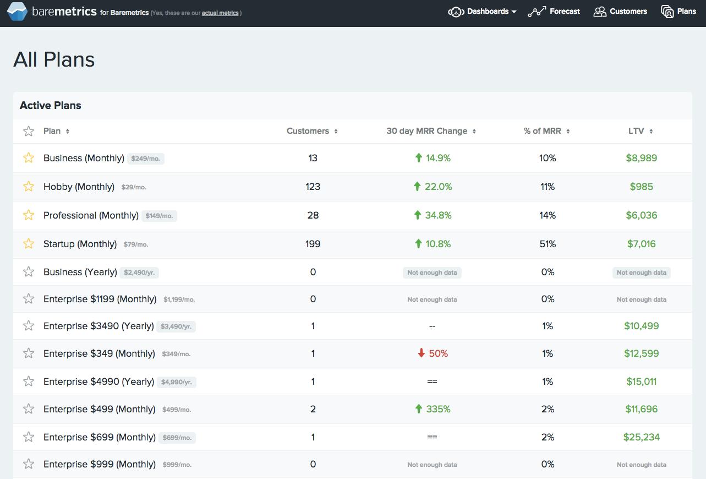 Baremetrics screenshot: Active Plans view in Baremetrics