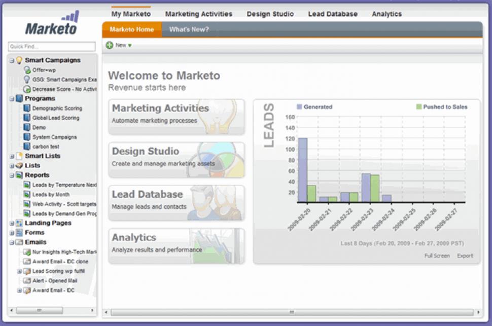 Marketo Engage Software - Marketo Engage - Lead management