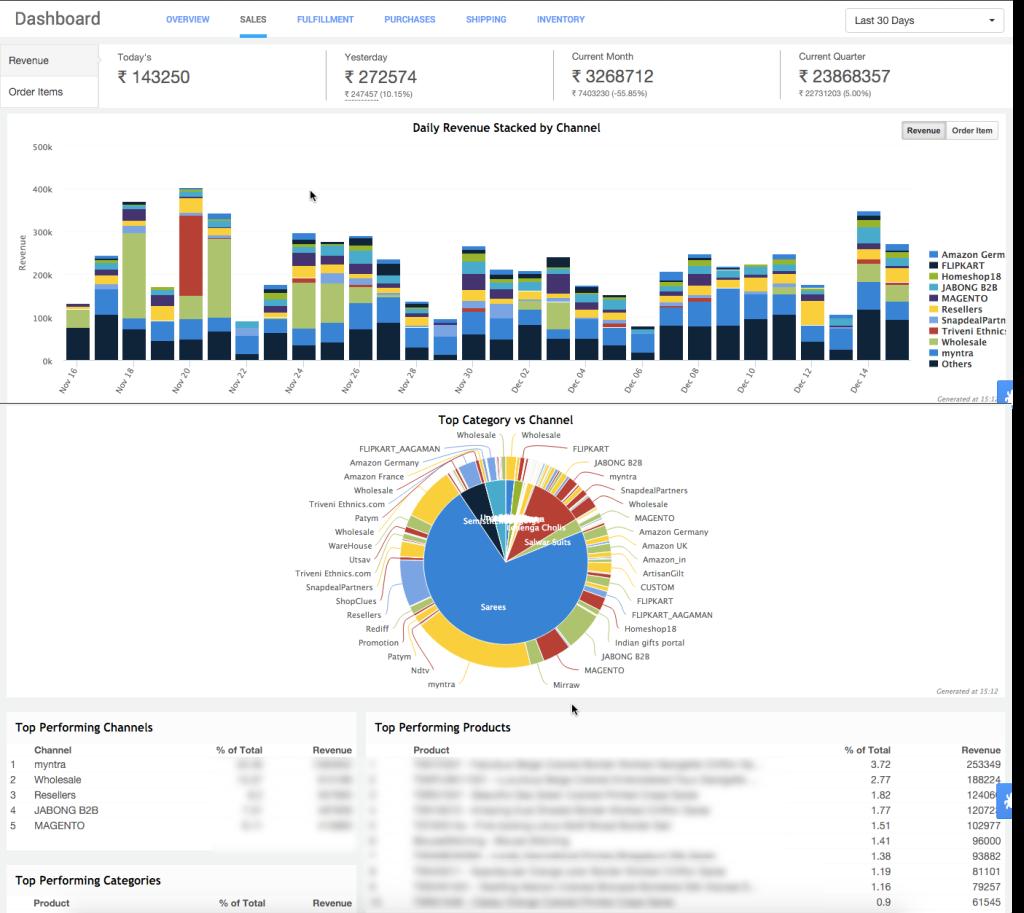 Unicommerce Software - Unicommerce dashboards