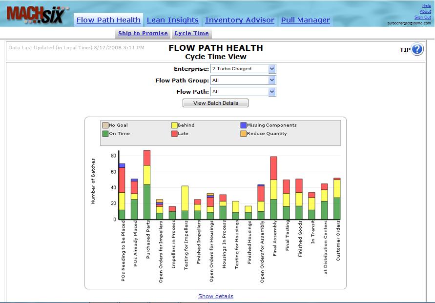 Flow Path Health
