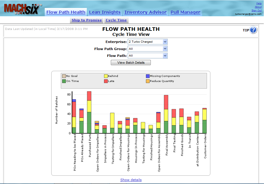 Flowlytics Software - Flow Path Health