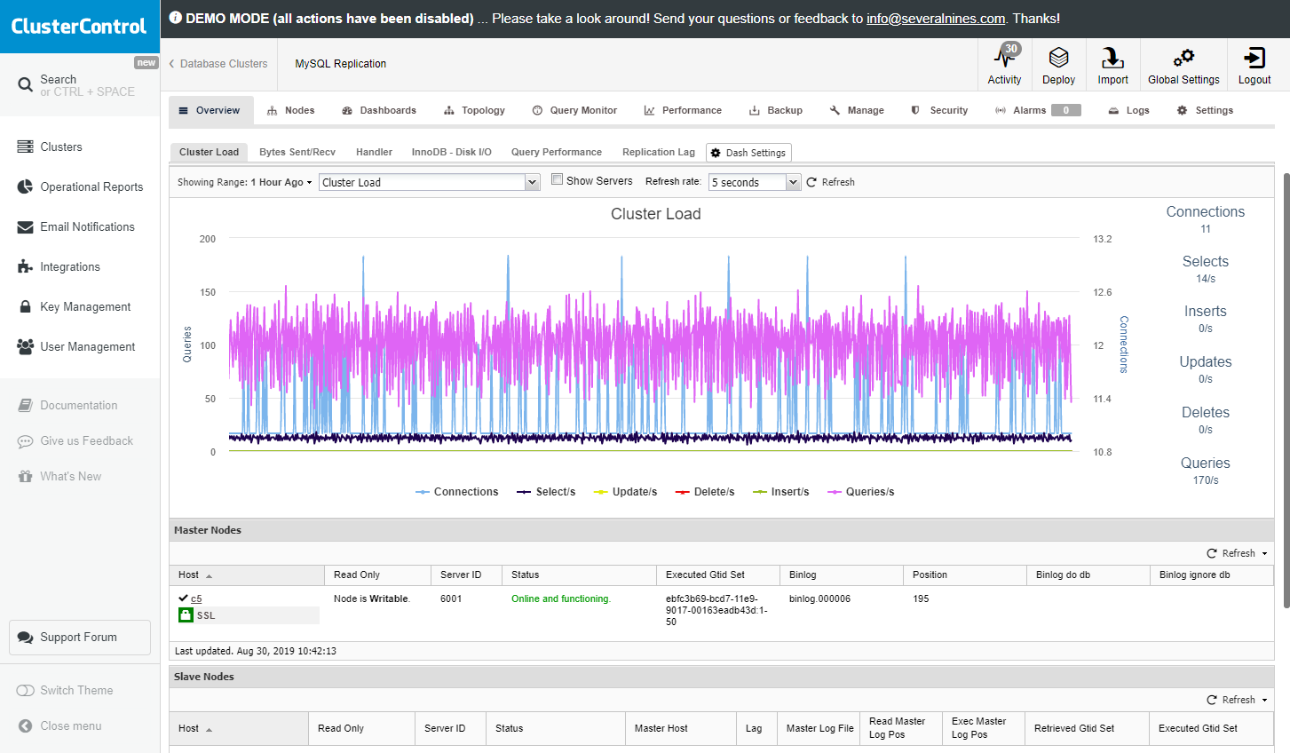 ClusterControl database monitoring screenshot