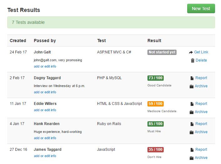 Tests4Geeks test results