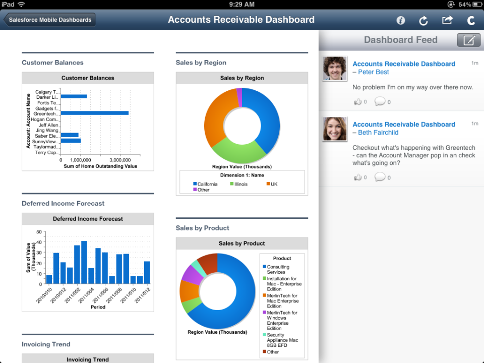 Accounts receivable dashboard