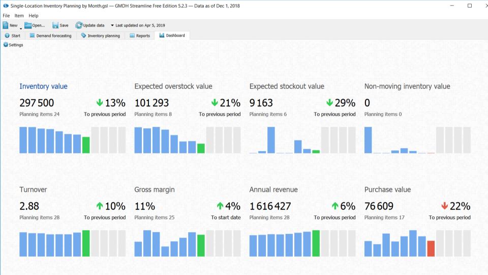 GMDH Streamline Software - GMDH Streamline KPI dashboard