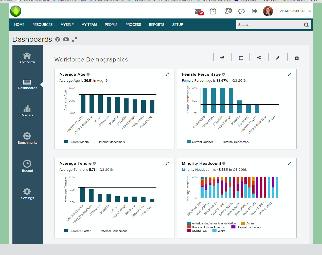 Analytics Example - dashboard