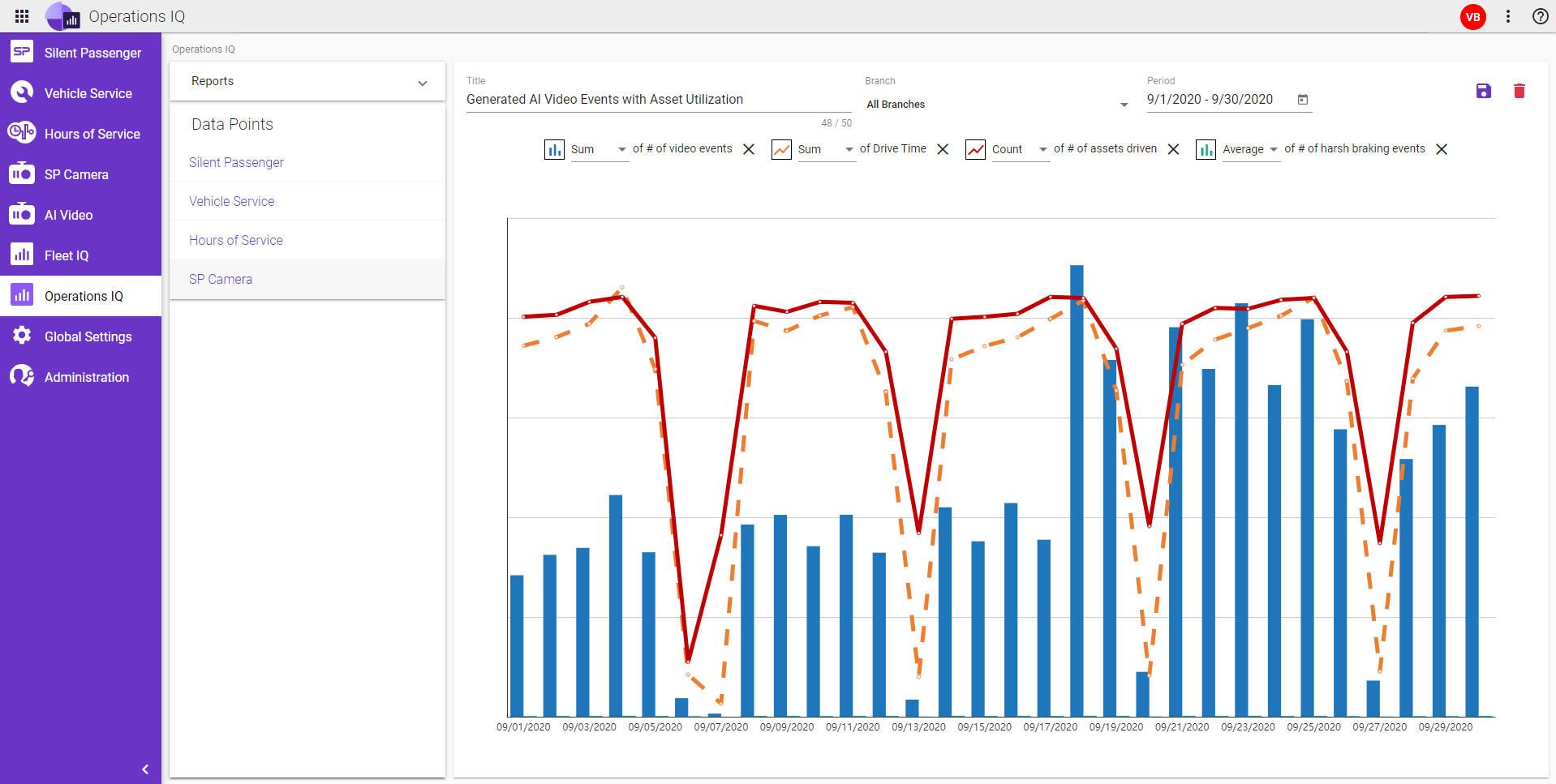 Operations IQ combines all data into custom reports and dashboards