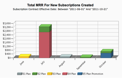 Subscription Metrics and Reporting