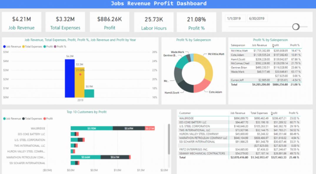 Fleet Cost & Care main dashboard