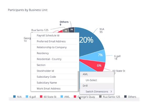 Global Shares data visualization