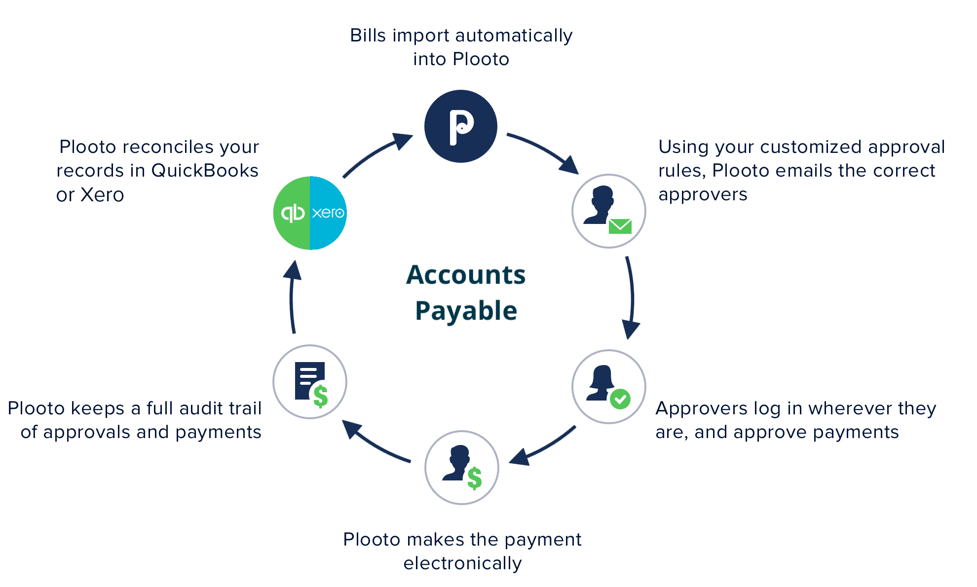 Plooto Integration | With Plooto's two-way sync with QuickBooks and Xero, automate accounting payable processes