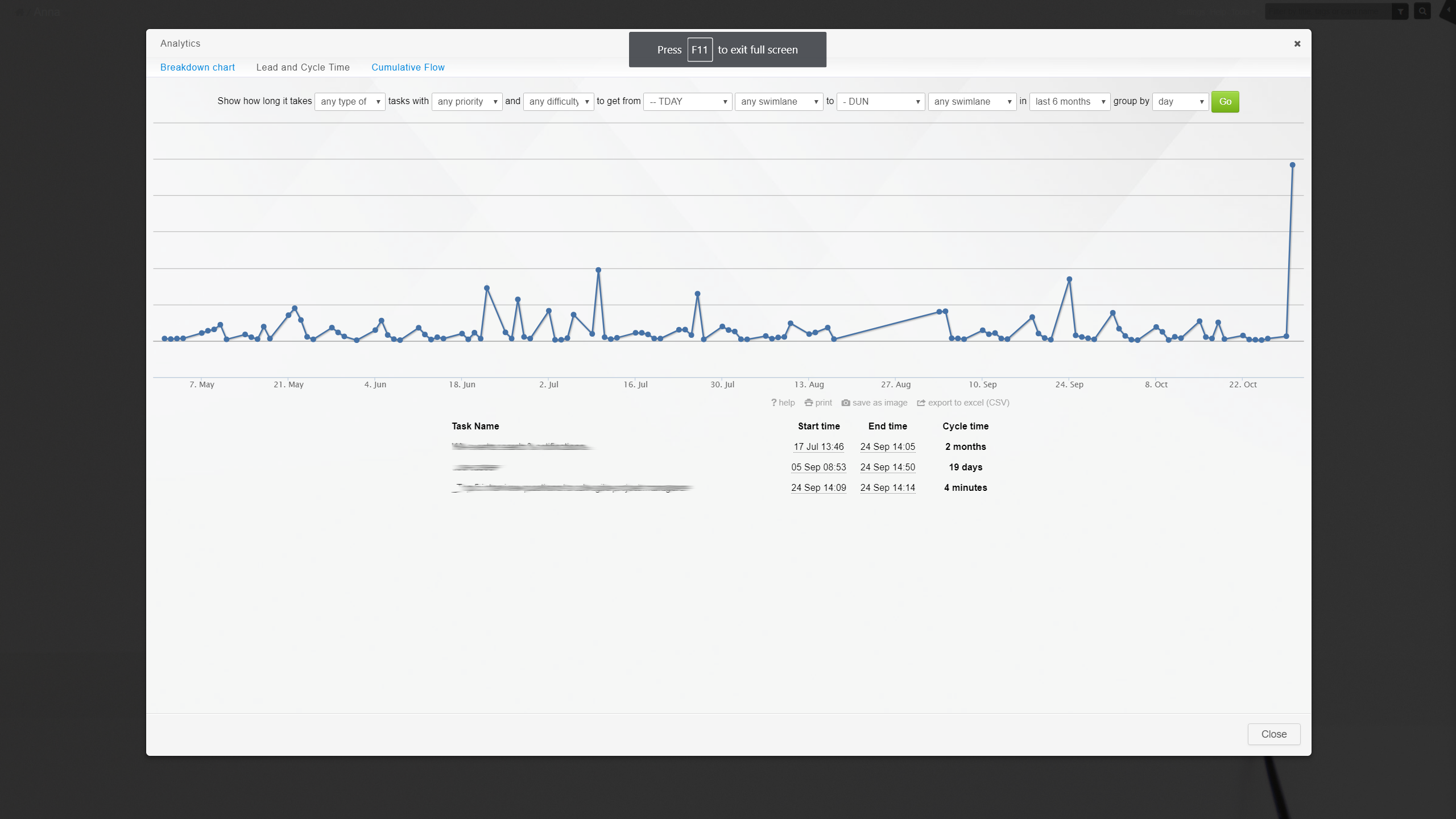 There are automatically generated metrics, analysing the process flow for you: Breakdown Charts, Lead & Cycle Time Diagram (visible here), Cumulative Flow Chart, Time Report and a Changelog.