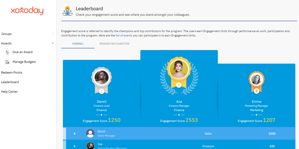 Gamify using leaderboards, milestones, awards and badges. Advanced rule engines can be built for gamification based on company requirements. Campaigns based on fitness, health, performance, targets can be easily managed with game elements and reports.