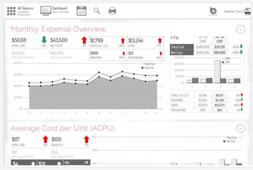 SpikeFli Analytics Software - Monthly expense overview