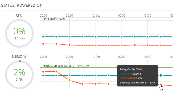 CenturyLink utilization tracking