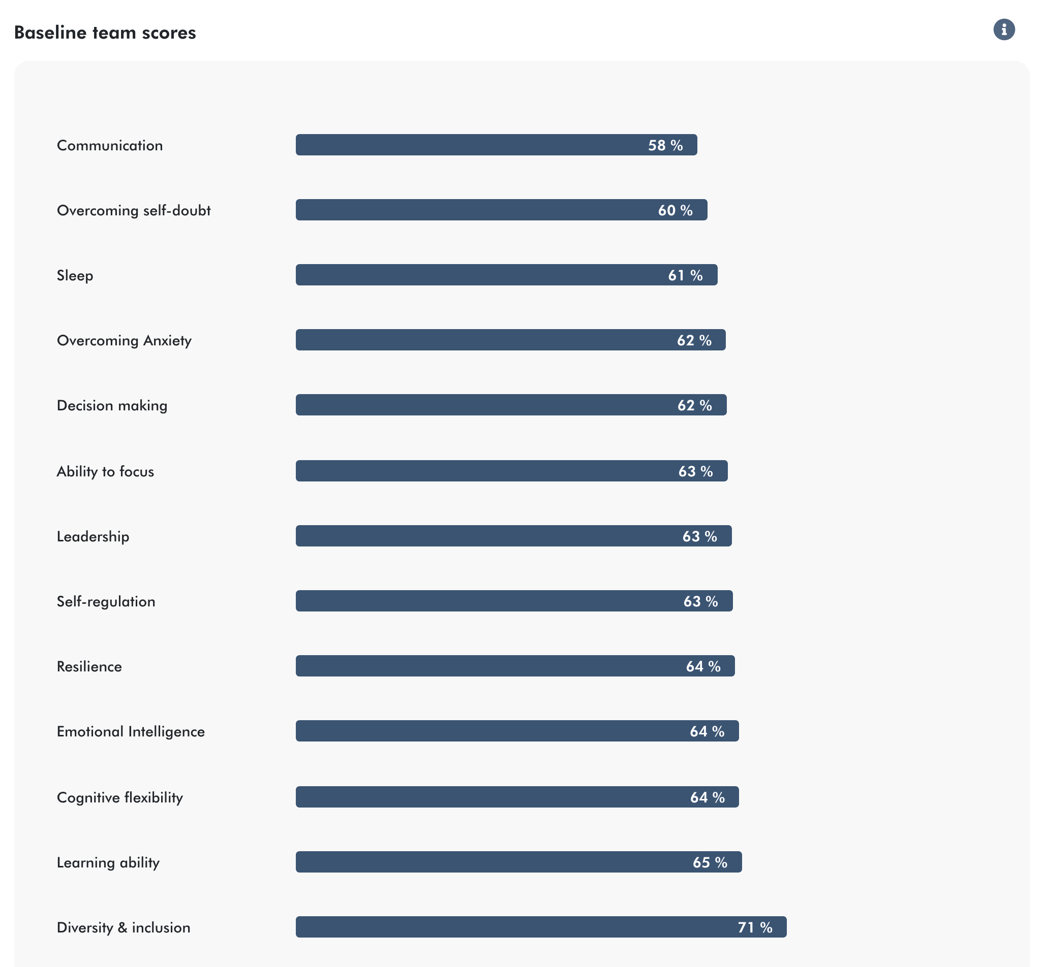 Baseline scores to indicate cognitive strengths & weaknesses of your team