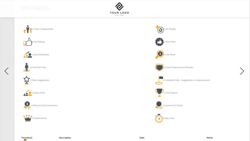 The user points screen provides employees with an overview of where their points have come from