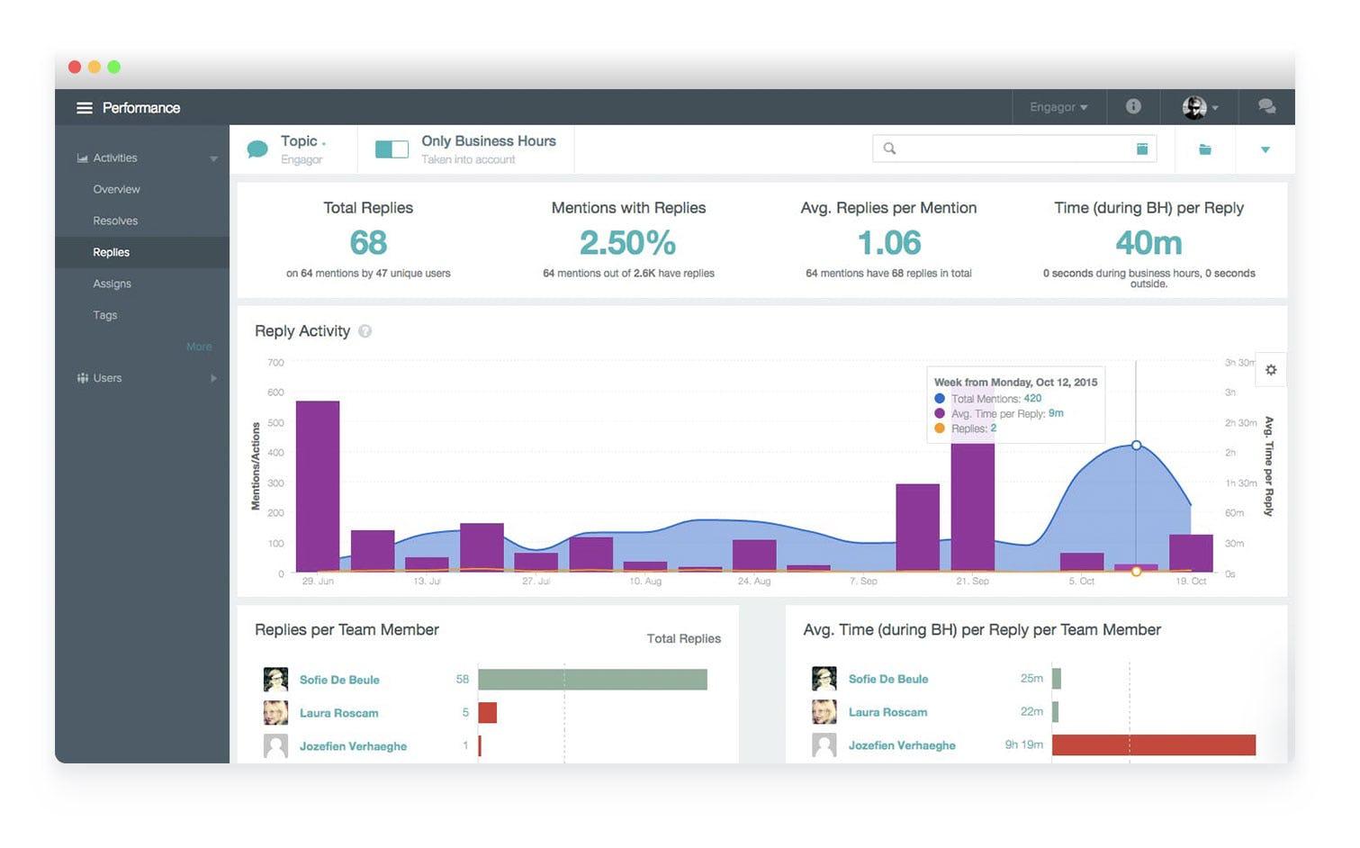 Clarabridge CX Analytics performance overview