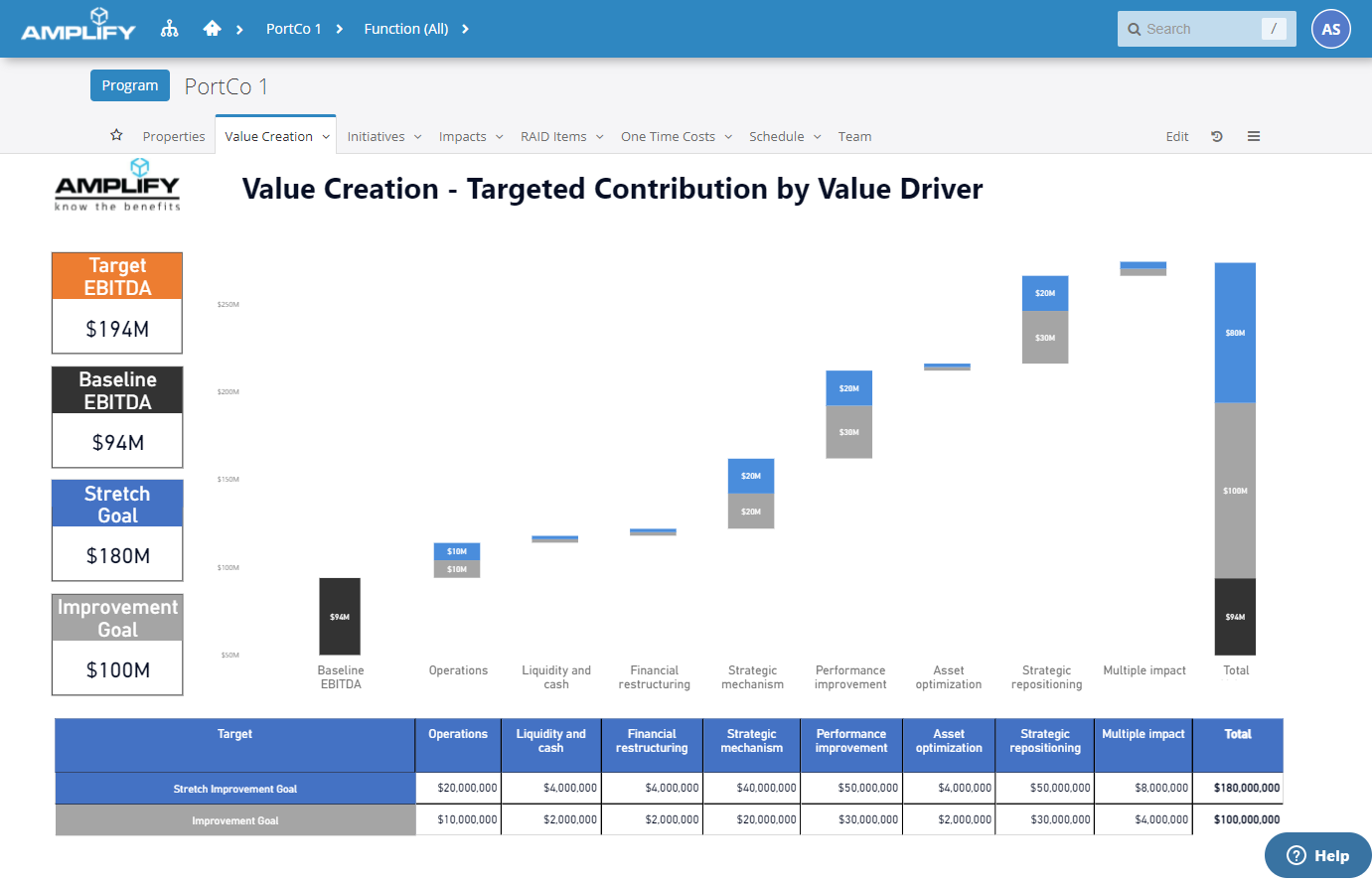 Amplify Strategy Execution screenshot: Amplify's flexible reporting provides stakeholders the insights they need to monitor performance and respond.