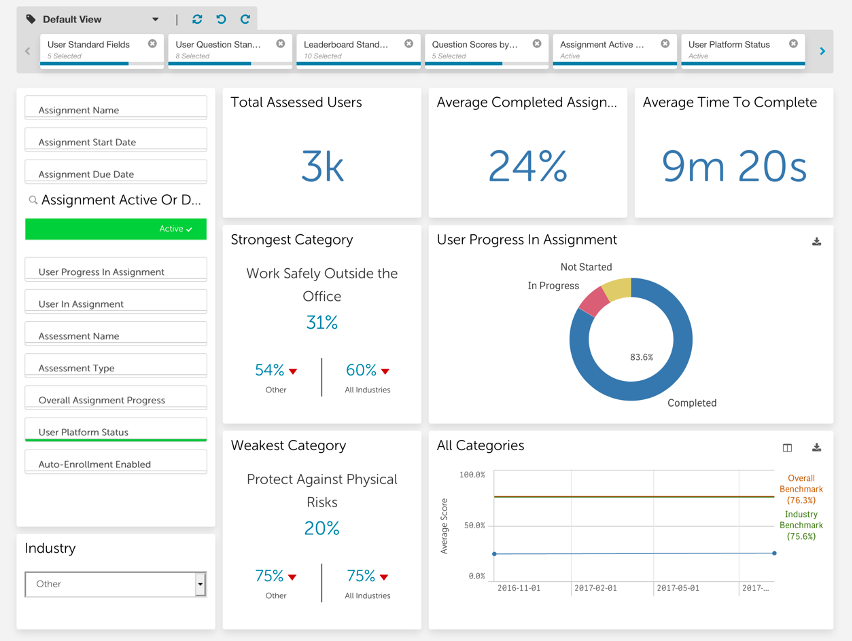 ProofPoint Security Awareness Training dashboard