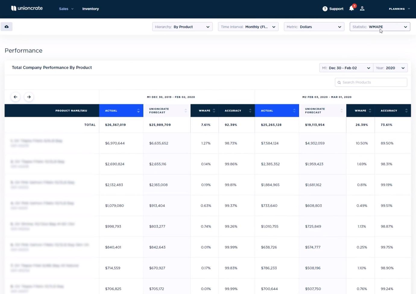 Unioncrate Demand Planning AI Software - Unioncrate Demand Planning AI performance analytics