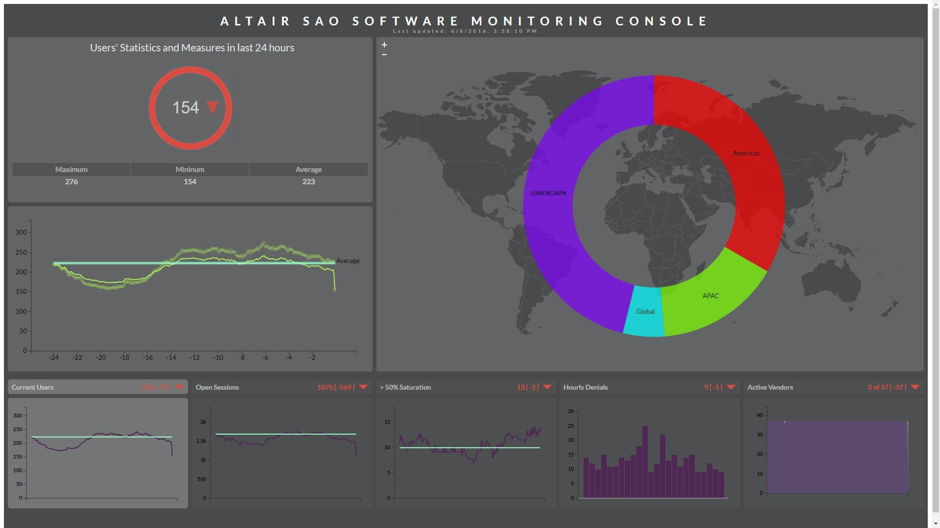 Software Asset Optimization Software - 3