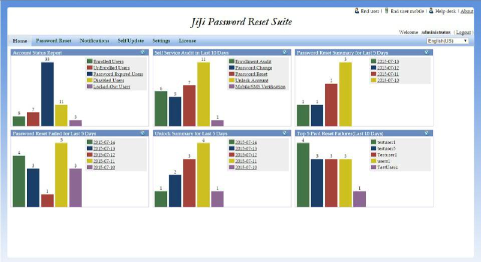 JiJi Self Service Password Reset home view