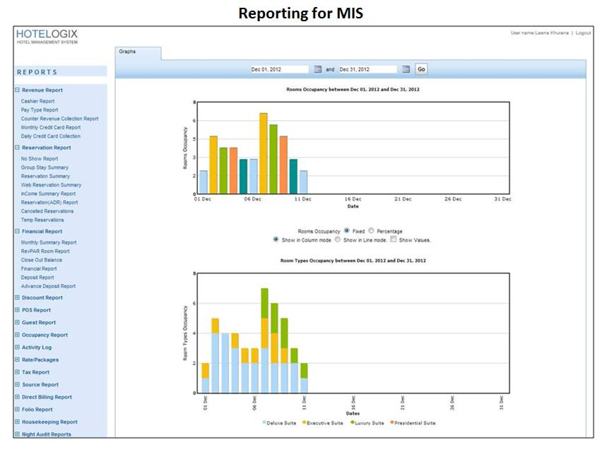 Hotelogix Software - Reporting for MIS