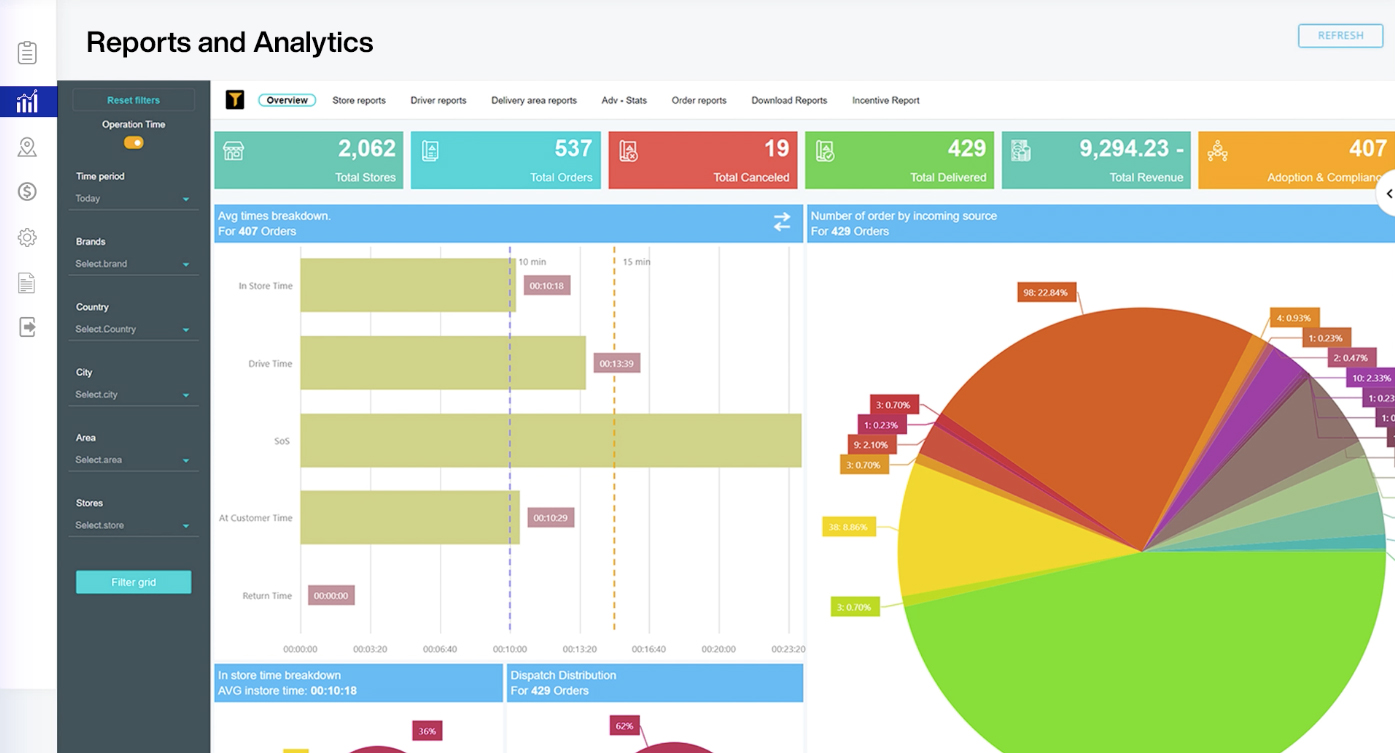Access different types of reports that are directly linked to the business SLAs that you configure to visualize and monitor your operations. Get insights and business intelligence about different touch points with your customers using charts & heat maps