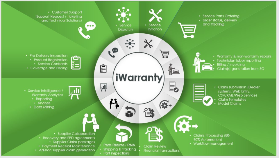 iWarranty Software - 2