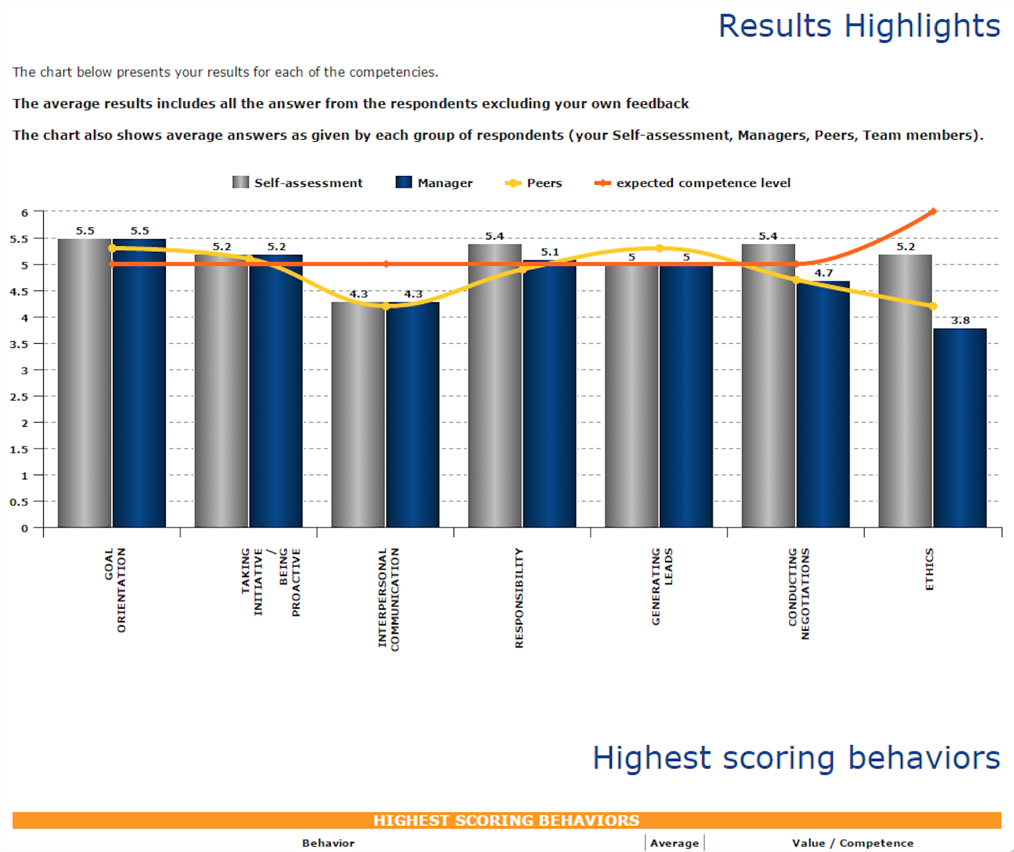 Competency & performance reporting