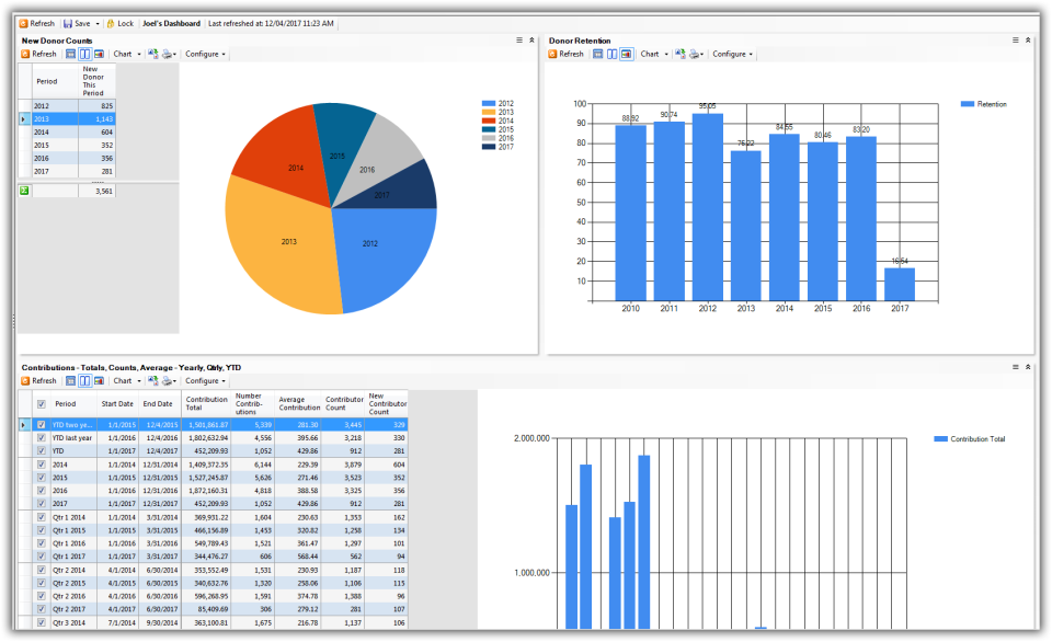 Trail Blazer Non-Profit Manager Software - Dashboard Metrics
