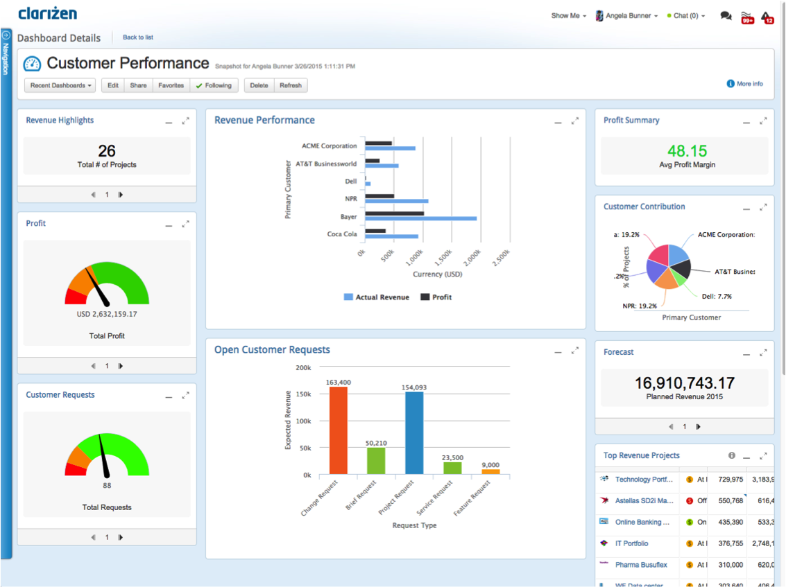 Gain actionable insight into customer performance from the reports dashboard