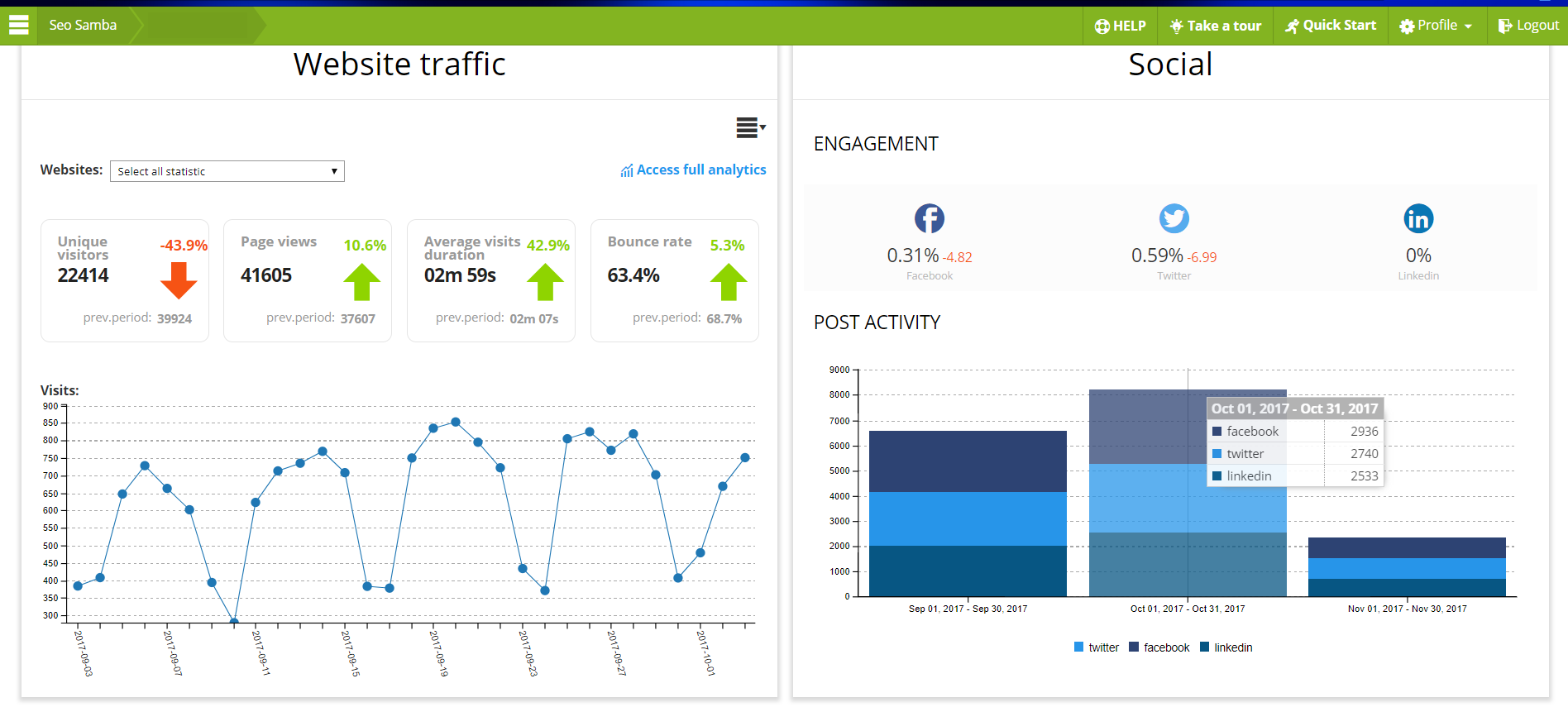 SeoSamba analytics works in conjunction with Google Analytics for High level website traffic data