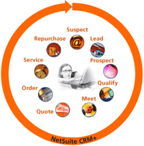 NetSuite CRM Software - Customer lifecycle management