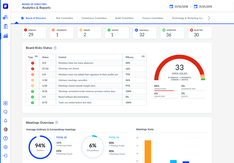 Hetikus Software - Boards & Committees report screenshot