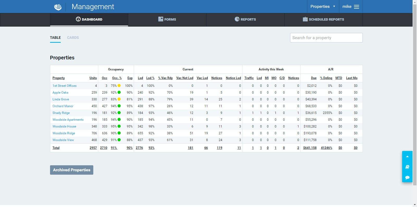 ValencePM Software - Management dashboard