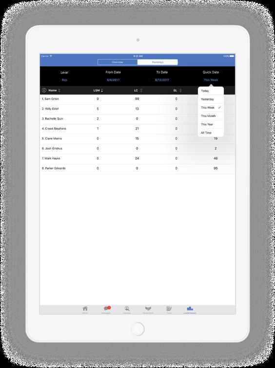 SalesRabbit Software - SalesRabbit standings