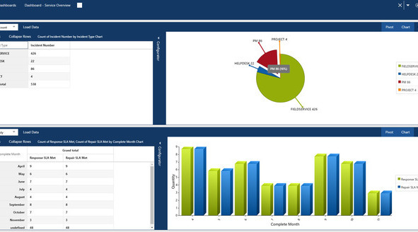 Service reporting and analytics capabilities provide valuable insights useful for adding a competitive edge