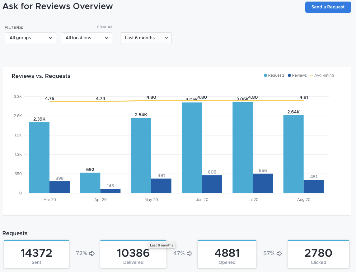ReviewTrackers Software - 3