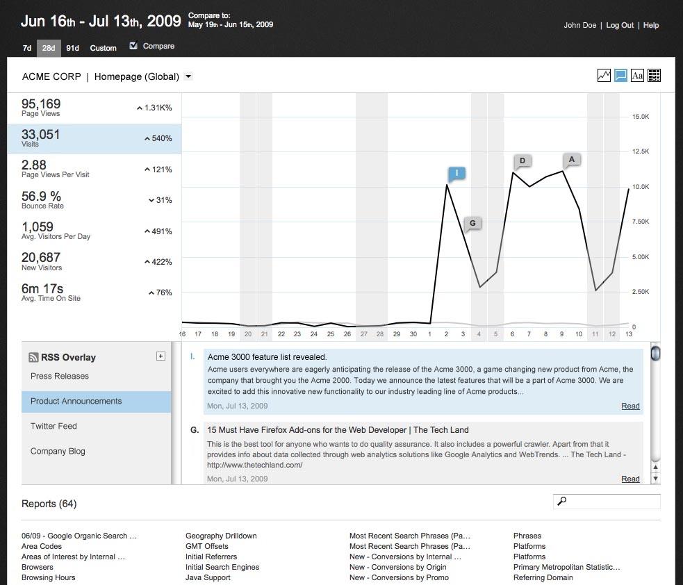 Webtrends Software - WebTrends - Analytics - Monthly